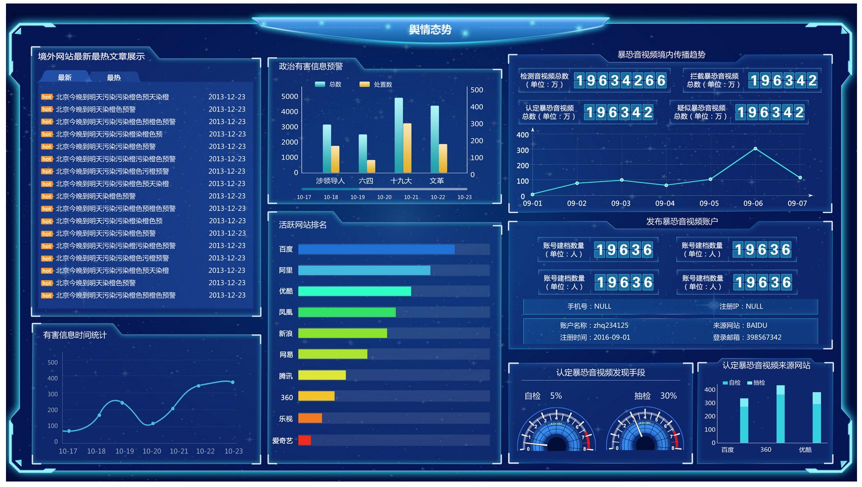 不管在零售、物流、电力、水利、环保、还是交通领域,都开始流行用交互的实时数据可视化视屏墙来帮助人们发现、诊断问题, 你或许见过这样的可视化大屏,比如: 1.通过数据大屏客户可以直观及时地把握云计算资源的利用,数据调度,让管理有的放矢。 2.通过路况历史数据、实时数据以及具体路网状况的结合,可以展现未来1小时、两小时等高峰区域的拥堵变化,方便交管部门及时做出决策,疏导公众出行。 3.